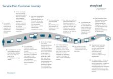 Vorschau Service Hub Customer Journey