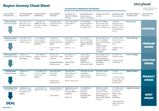 Buyers Journey Cheat Sheet_@Storylead AG
