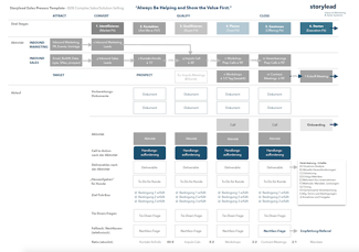 Sales Process Template_Infografik_@Storylead
