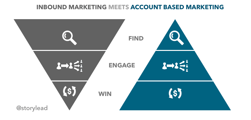 Inbound Marketing meets Account Based Marketing