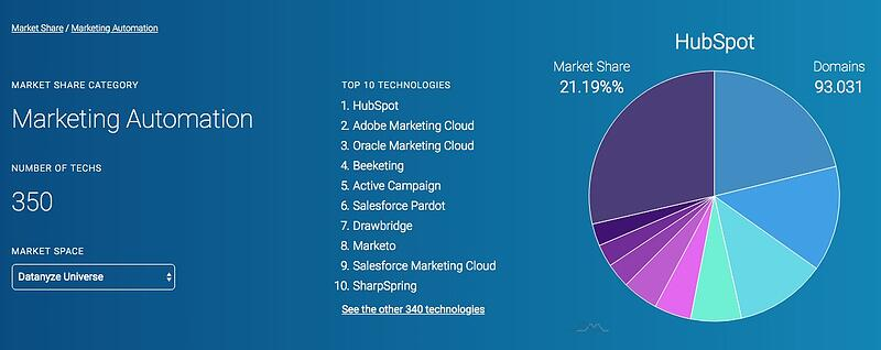 Datanyze Market Share Marketing Automation Aug19