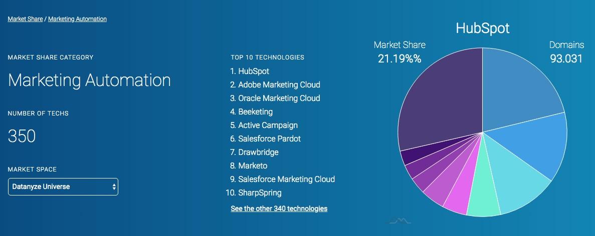 Datanyze Market Share Marketing Automation Feb18