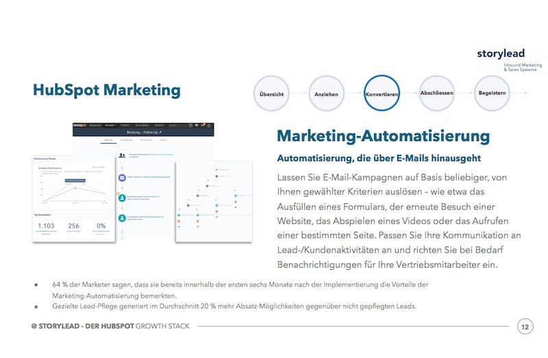 Marketing Automation - HubSpot Growth Stack