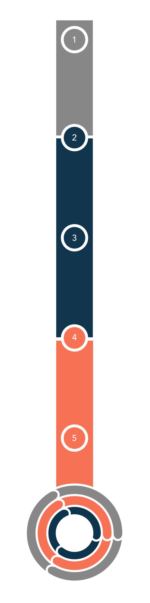Storylead Services-Umsatz nach Plan-In 5 Schritten